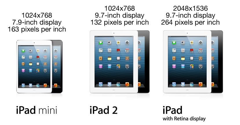 On the Theoretical iPad mini with Retina display — 512 PixelsIpad Mini Retina Size
